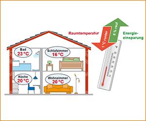 Energieeinsparung durch Änderung der Raumtemperatur